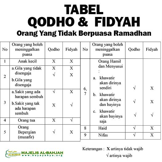 qodho dan Fidyah Puasa