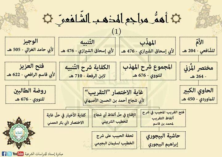 Kitab Fiqih Safii